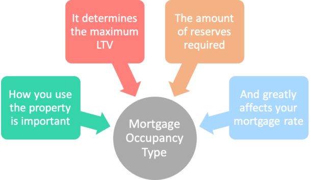 mortgage occupancy type