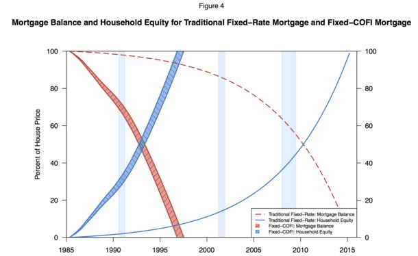 COFI equity