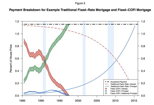 COFI fixed mortgage