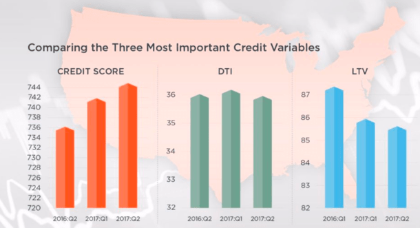 credit variables