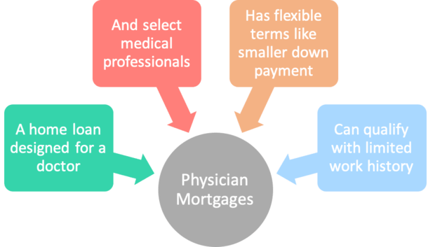 doctor mortgage
