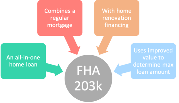 FHA 203k