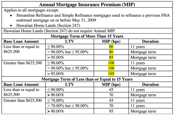New bill aims to end fha mortgage insurance premiums for life policy