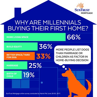 dogs homeownership
