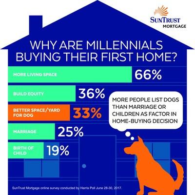 dogs homeownership
