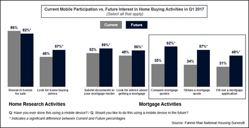 mortgage mobile