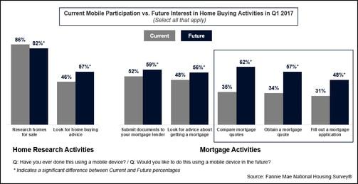 mortgage mobile