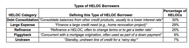 HELOC uses