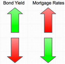 bonds vs mortgage rates