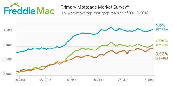Mortgage Rate Trends 2020.2018 Mortgage Rate Forecast Overall It S Looking Pretty