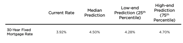 zillow mortgage forecast