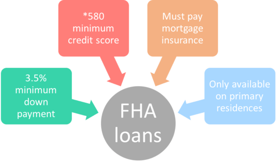 FHA Loans: Everything You Need to Know | The Truth About ...