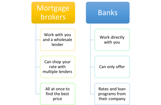 brokers vs banks
