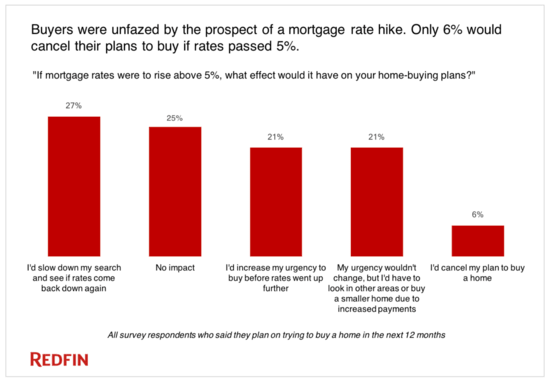 Redfin survey