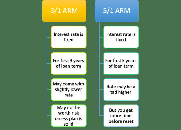 3/1 ARM vs 5/1 ARM