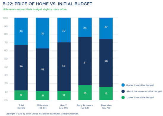 price vs budget