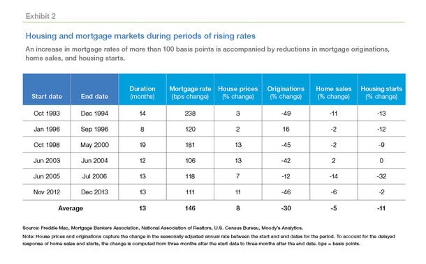 rising rates chart
