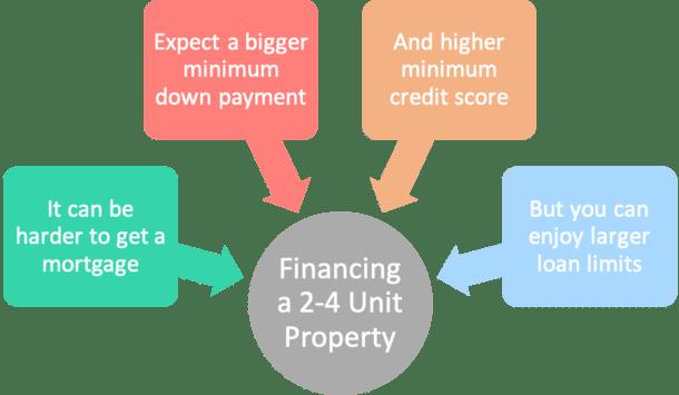 duplex financing
