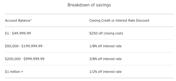 CitiMortgage discounts