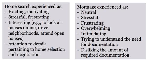 home search vs mortgage search