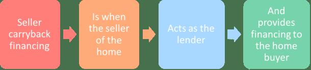 seller carryback financing