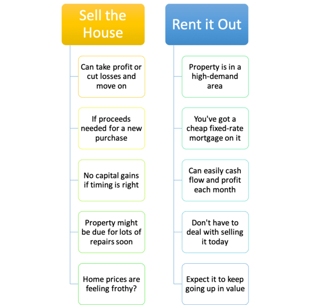 sell house or rent out