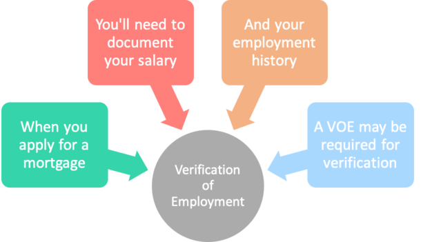 verification of employment