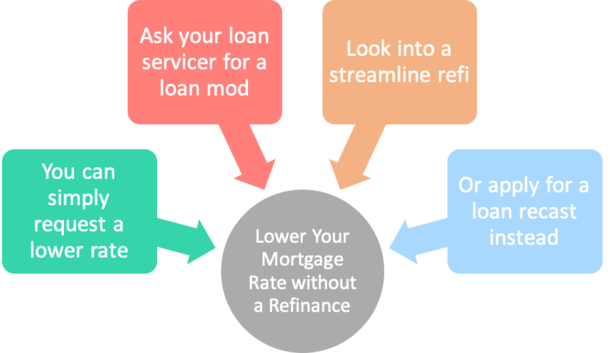 lower rate without refinance
