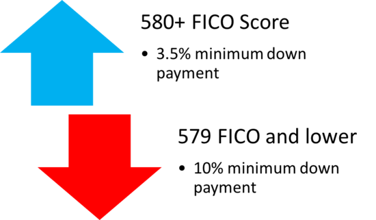 FHA down payments