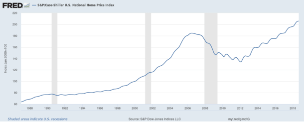 home prices vs recessions