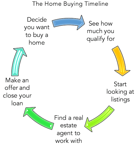 home buying timeline