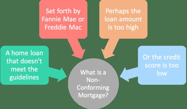 non-conforming loan