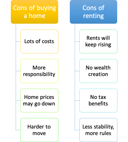 Renting vs. Buying a Home: 55 Pros and Cons | The Truth About Mortgage.com
