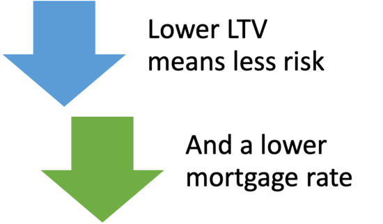 low LTV low rate