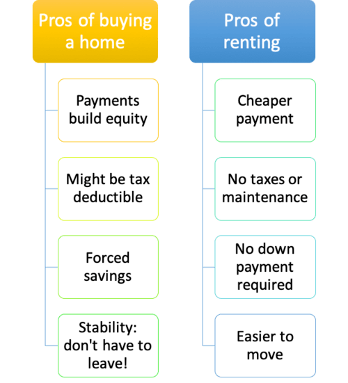 Renting vs. Buying a Home: 55 Pros and Cons | The Truth ... on mobile bill, mobile fraud, mobile mary, mobile ham, mobile air,