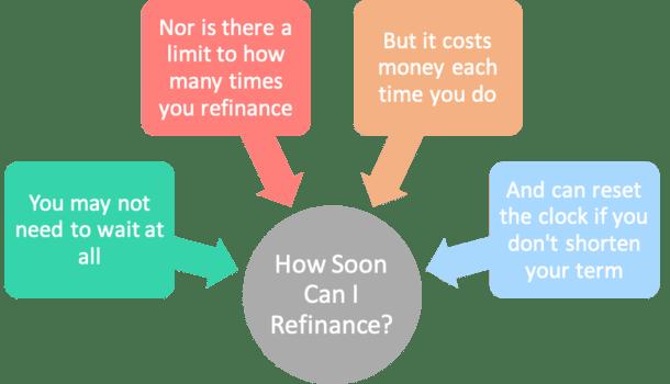 how soon refinance