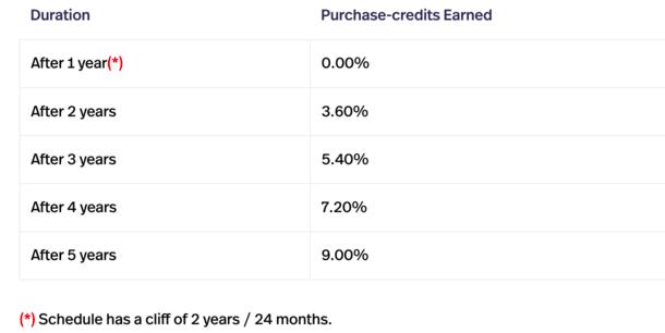 purchase credits