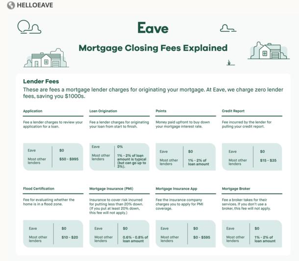 Eave fees