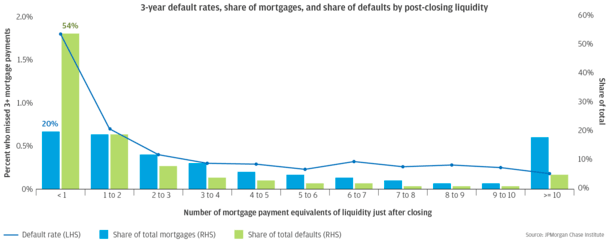 defaults and liquidity