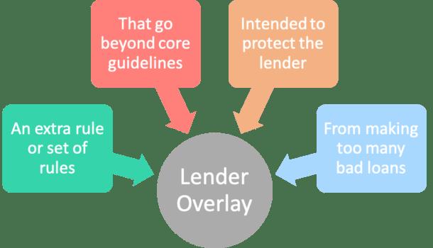 lender overlay