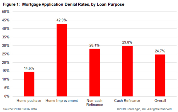 2018 mortgage denial type