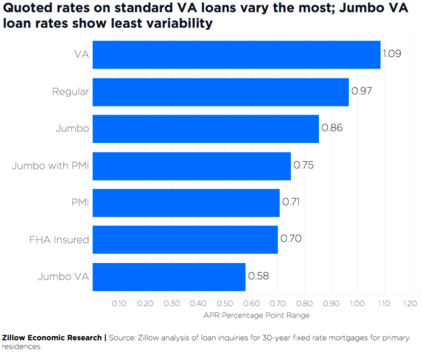 rate range loan type