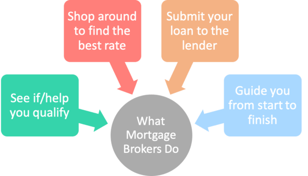 what mortgage brokers do