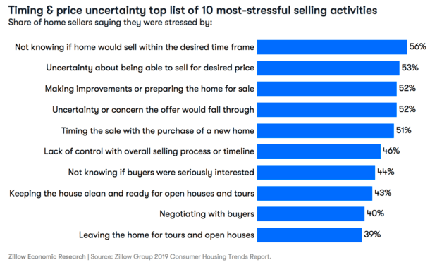 home selling stresses