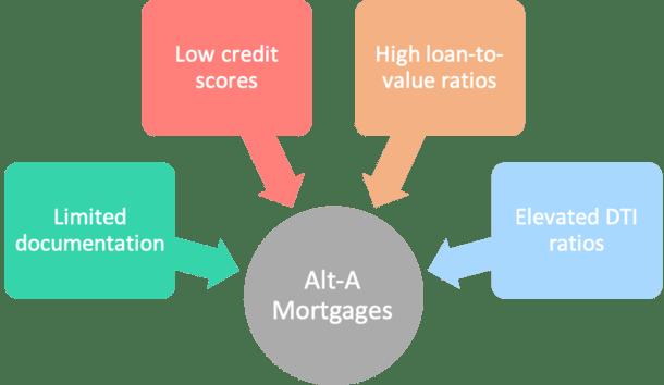 Alt-A mortgage