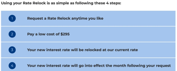 Rate Relock