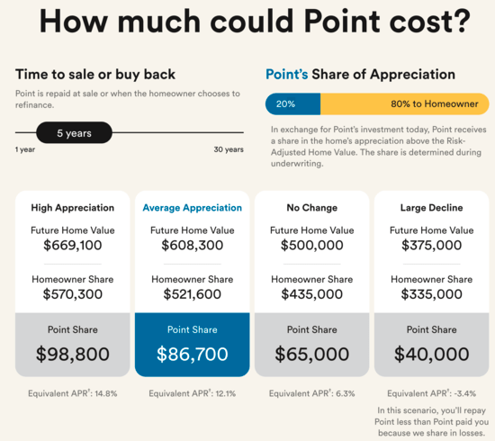 Point cost