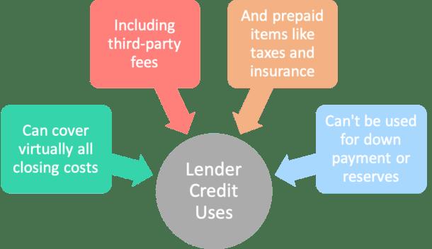 lender credit uses