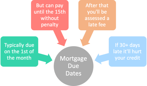 mortgage due date