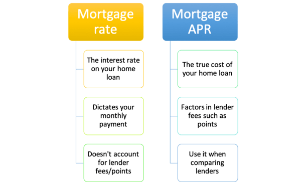 mortgage rate vs apr